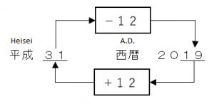 Convert between A.D. and Heisei