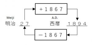 Convert between A.D. and Meiji