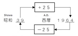 Convert between A.D. and Showa